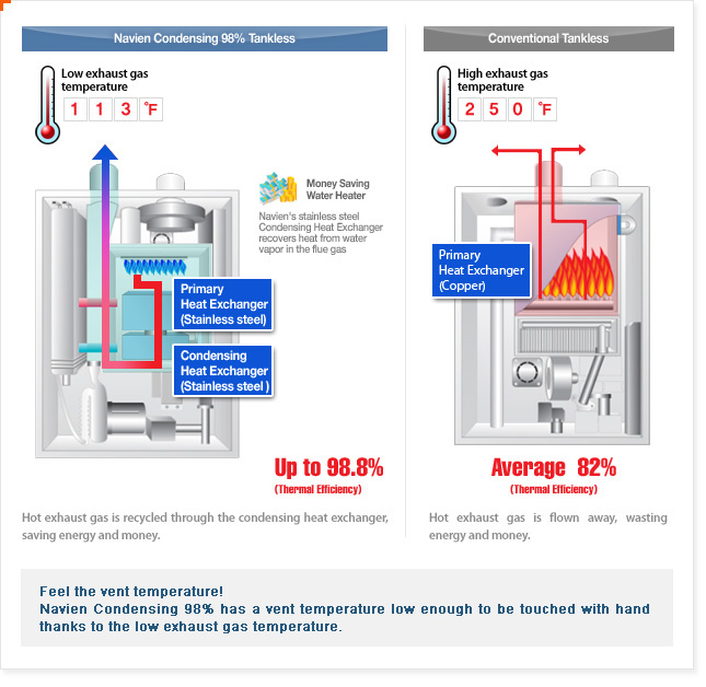 Tankless Water Heaters - how they work