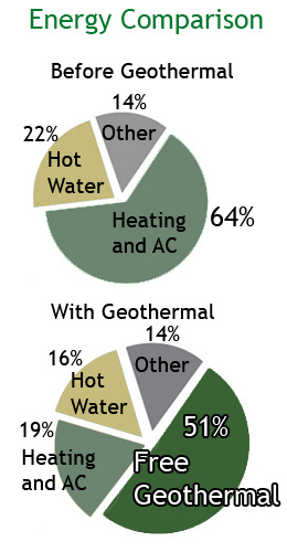 Geothermal Saves you Money
